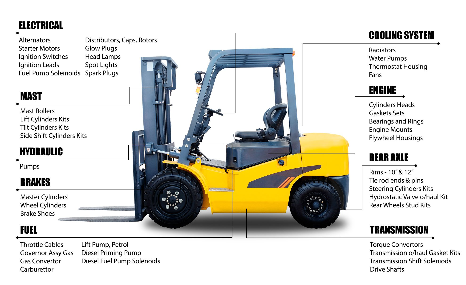 AfterMarket Forklift Parts — Aftermarket Forklift Parts